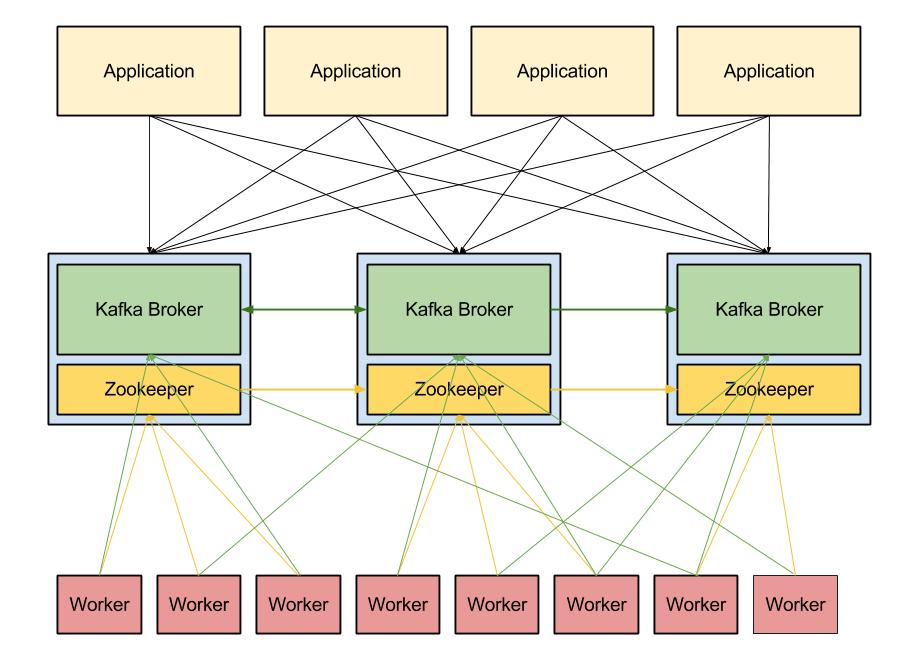 Three Node Kafka Infrastructure